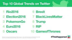 Top trends Twitter retrospectiva 2016