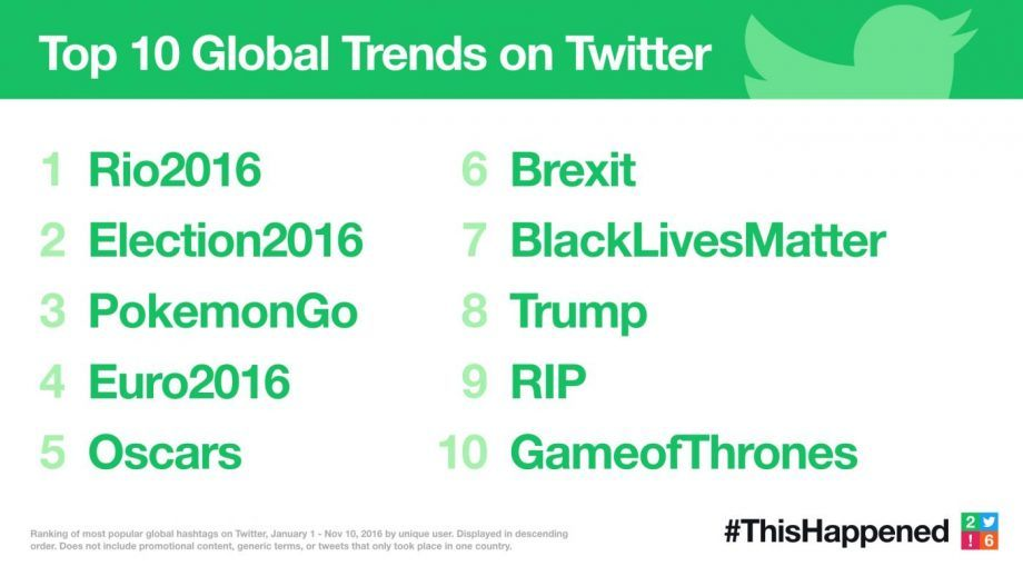 retrospectiva 2016 trends tops